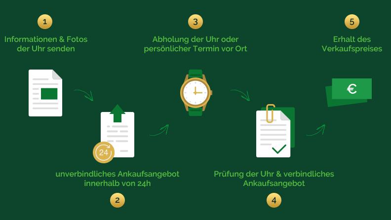 Uhren Ankauf bei watch.de