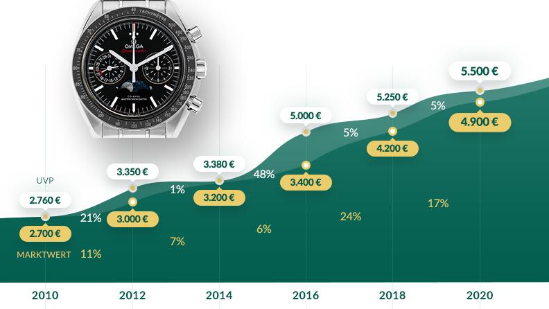 Grafik: Entwicklung UVP und Marktwert von 2010 bis 2020: Omega Speedmaster Moonwatch