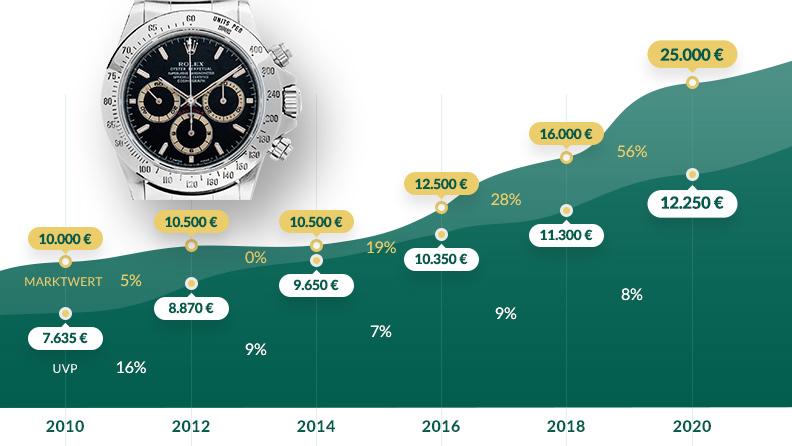 Grafik: Entwicklung UVP und Marktwert von 2010 bis 2020: Rolex Daytona Cosmograph