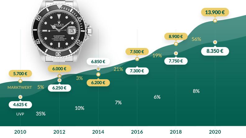 Grafik: Entwicklung UVP und Marktwert von 2010 bis 2020: Rolex Submariner Date