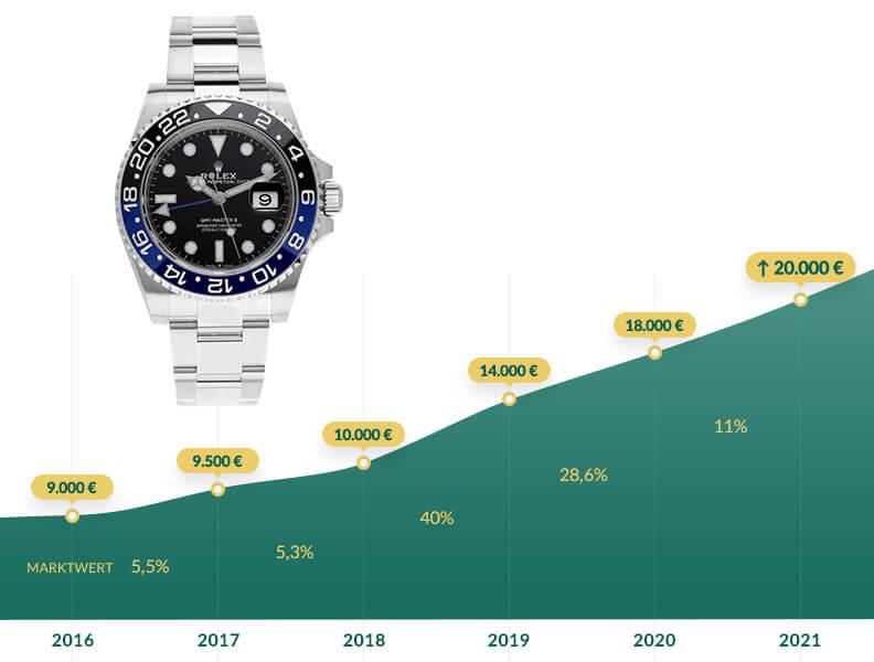 Grafik: Entwicklung Marktwert von 2016 bis 2021 Rolex GMT Master 2 Batman